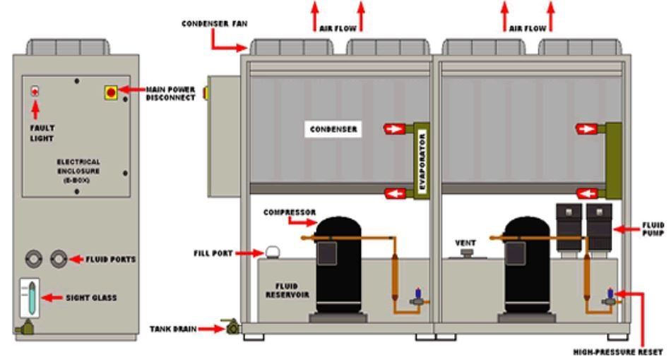 Parts of chiller system