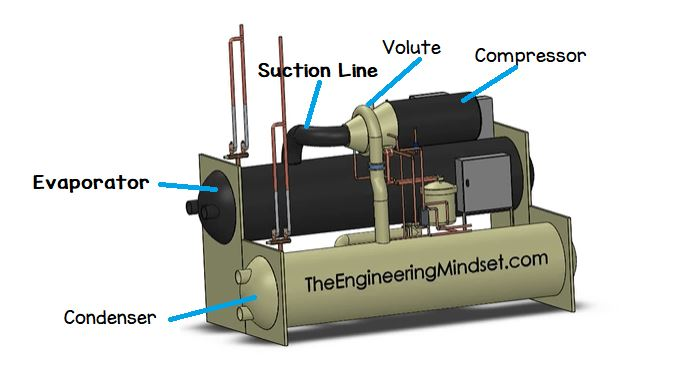 Parts of centrifugal chiller