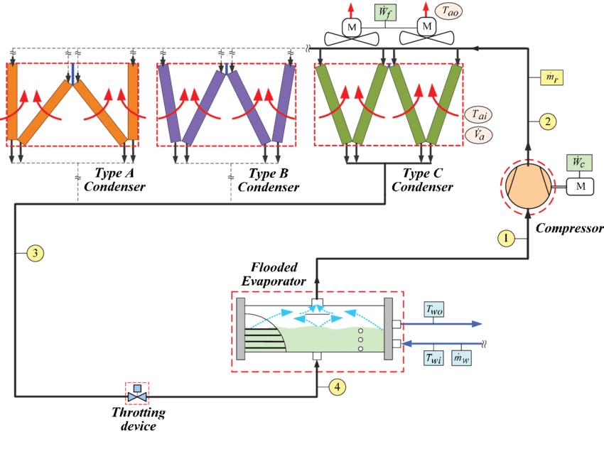 Air condensed chiller schematic