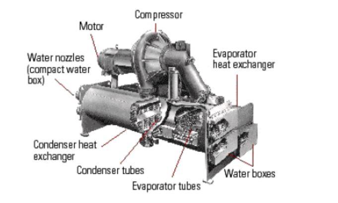 Centrifugal chiller system