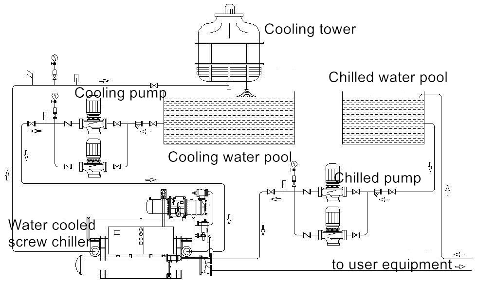 Parts of water-cooled chiller