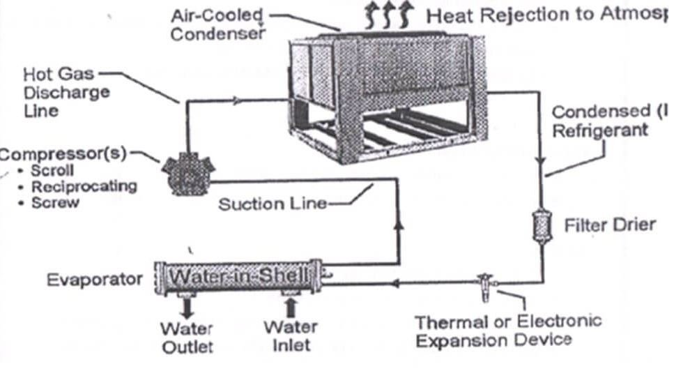 Parts-of-air-cooled-chiller