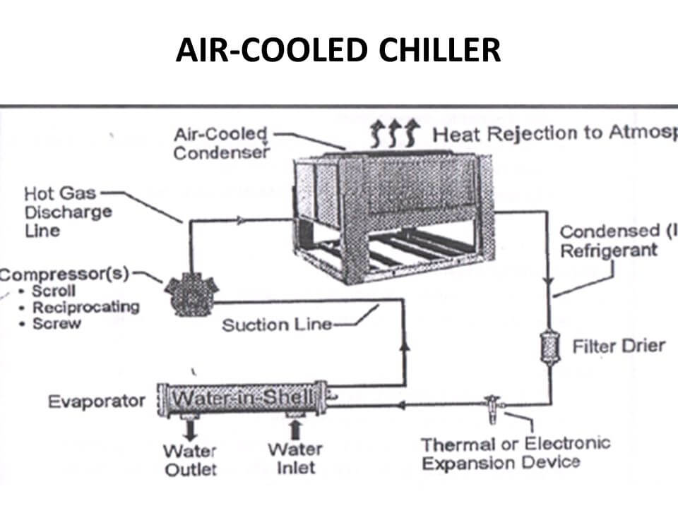 Parts of chiller