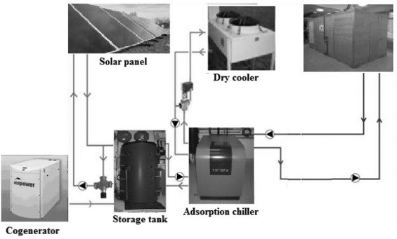 Solar-powered-chilling-system