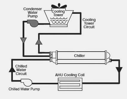 Water-cooled-chiller-circuit